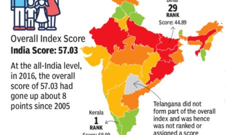 Kerala tops among states on 3 critical social parameters