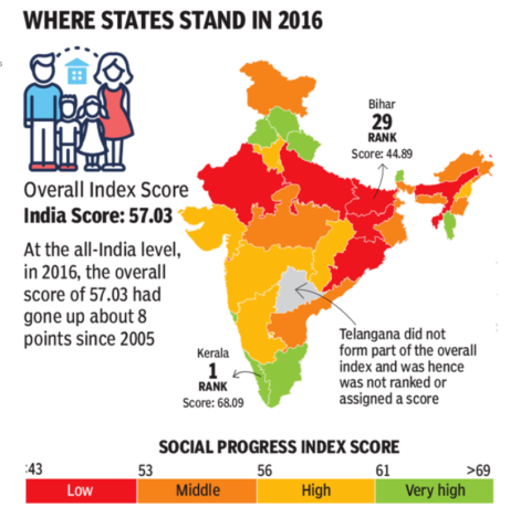 Kerala tops among states on 3 critical social parameters